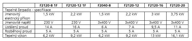 udaje prozadost o pripojeni tepelneho cerpadla F2120